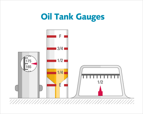 Read The Gauge On Top Of Tank It Will Tell You If Are 1 2 Full 4 Or Near Empty Should Look Like One Gauges Shown Below
