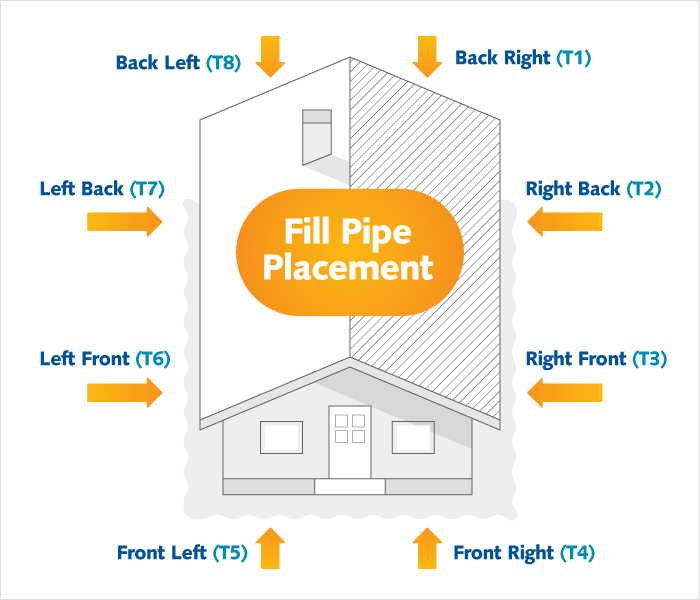 Fill Pipe Placement